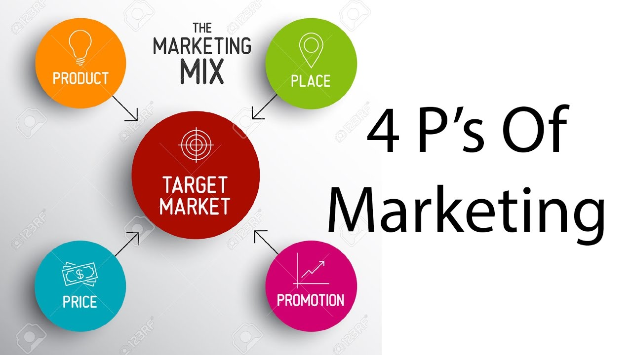 Social Media Marketing Tools - The Four Ps of Marketing
